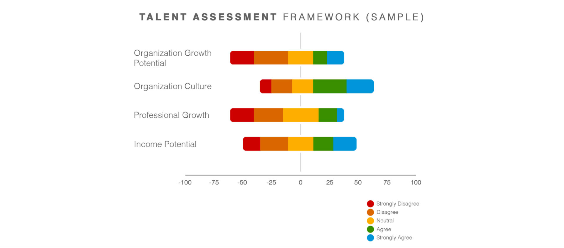Assessment Framework Talent Brand Index