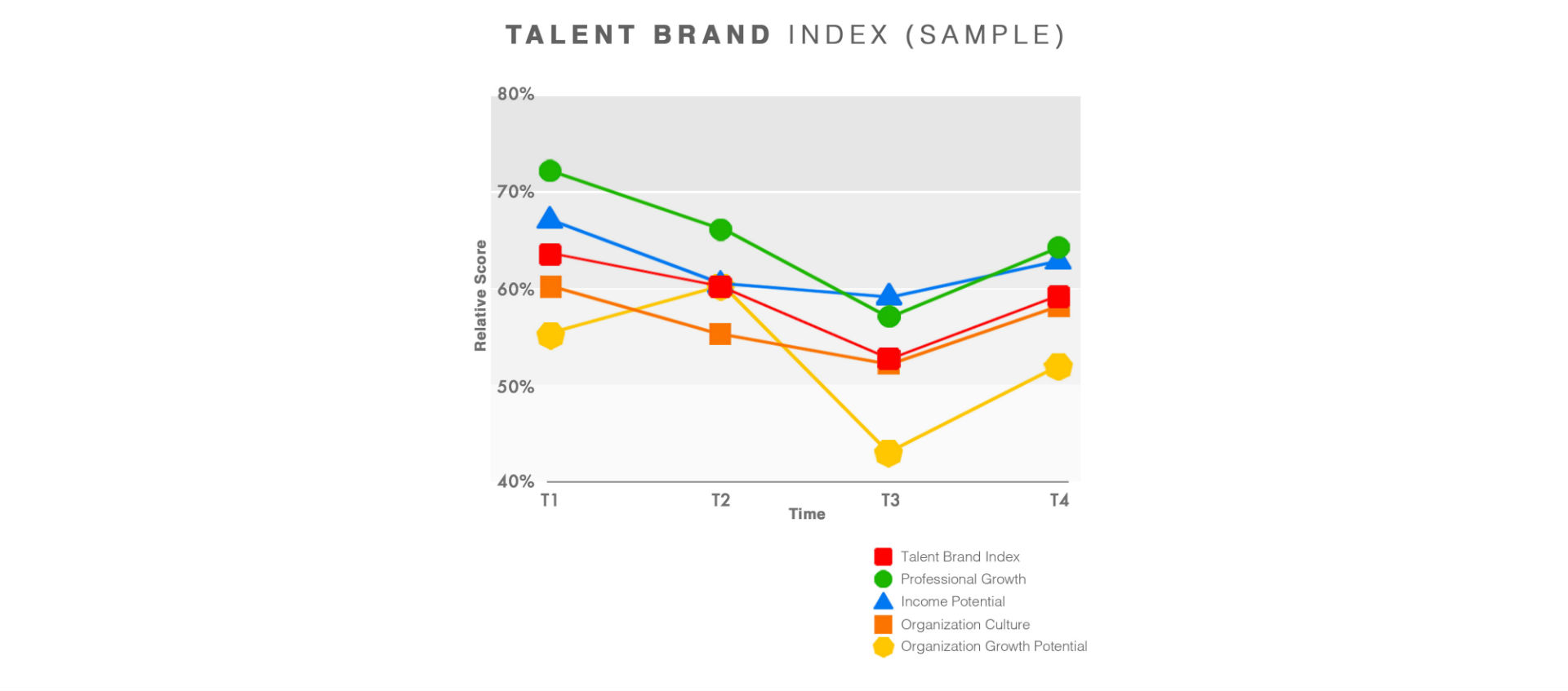 Talent Brand Index